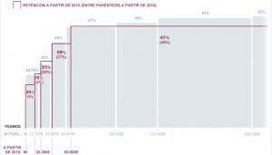 Tabla de IRPF 2015 y 2016